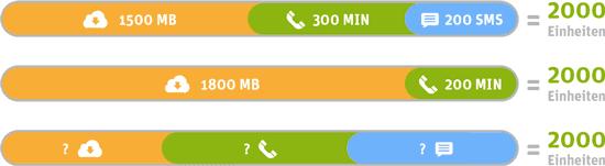 WhatsApp SIM WhatsAll 2000 Tarif - Einheiten flexibel nutzen